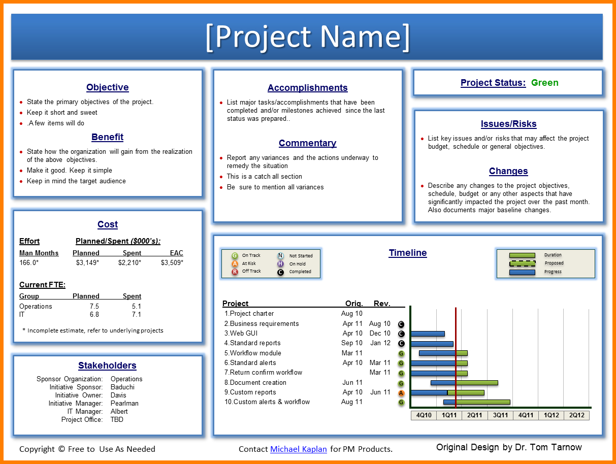 021 Template Ideas Project Status Report Imposing Ppt with regard to Monthly Report Template Ppt