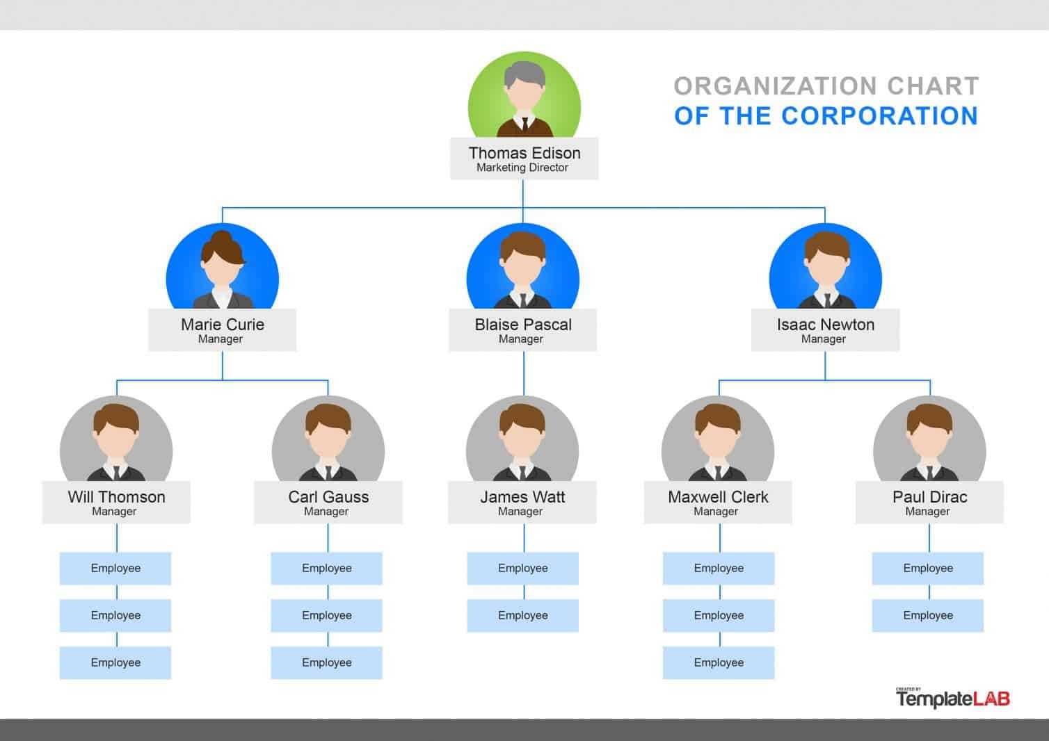 40 Organizational Chart Templates (Word, Excel, Powerpoint) inside Organogram Template Word Free