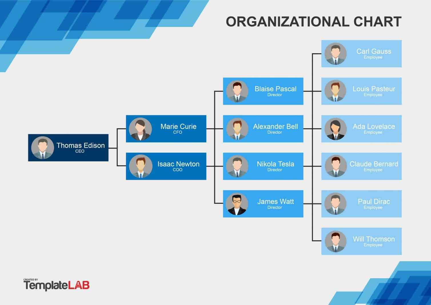 40 Organizational Chart Templates (Word, Excel, Powerpoint) with Organogram Template Word Free