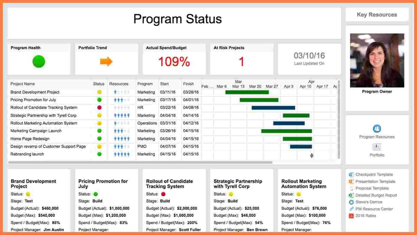 5 Multiple Project Status Report Template Progress in Agile Status Report Template