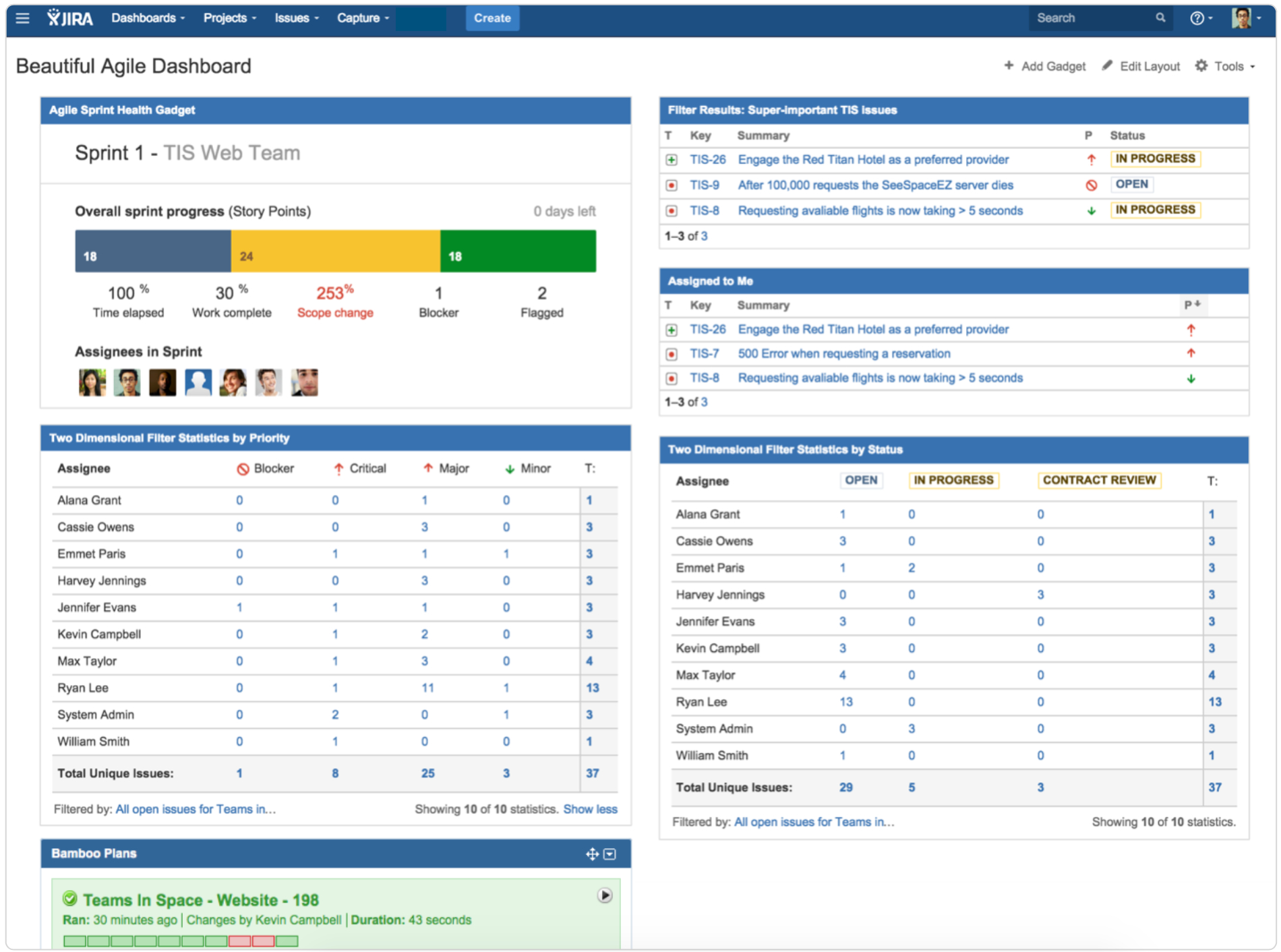 7 Steps To A Beautiful And Useful Agile Dashboard - Work for Agile Status Report Template