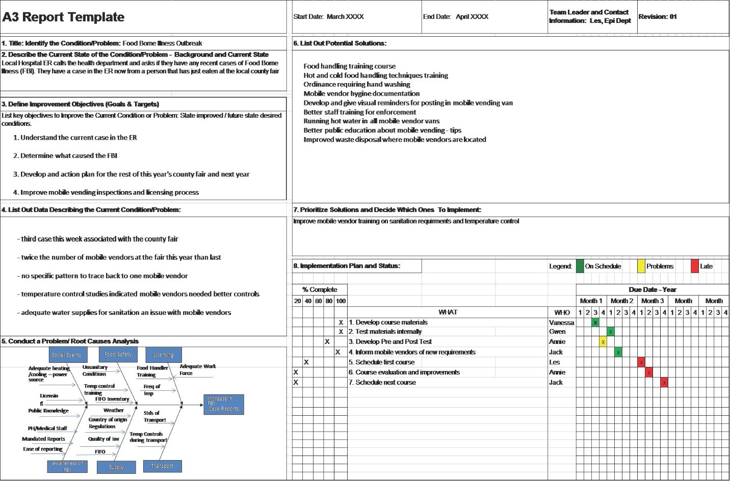 A3 Problem Solving Report with regard to Improvement Report Template
