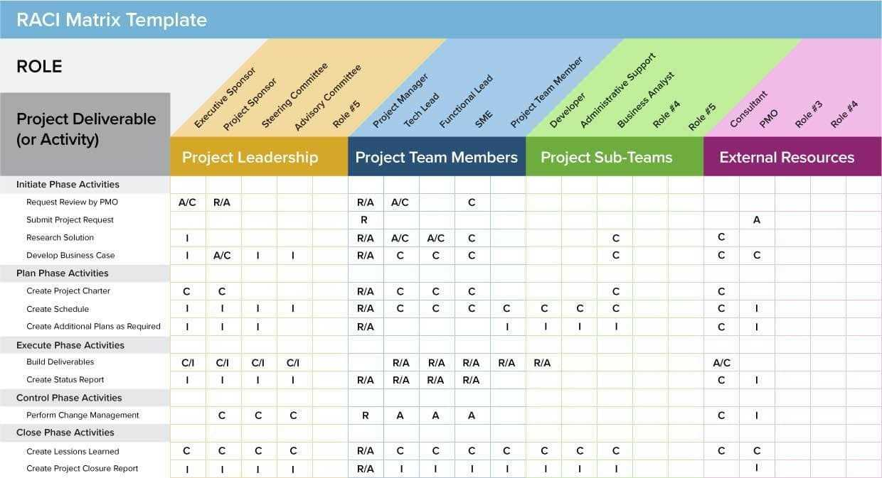 Agile Project Management Templates Free And Scrum Project with regard to Agile Status Report Template