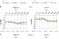 Air-Conduction Audiograms. (A) Family 1 Show A Severe within Blank Audiogram Template Download