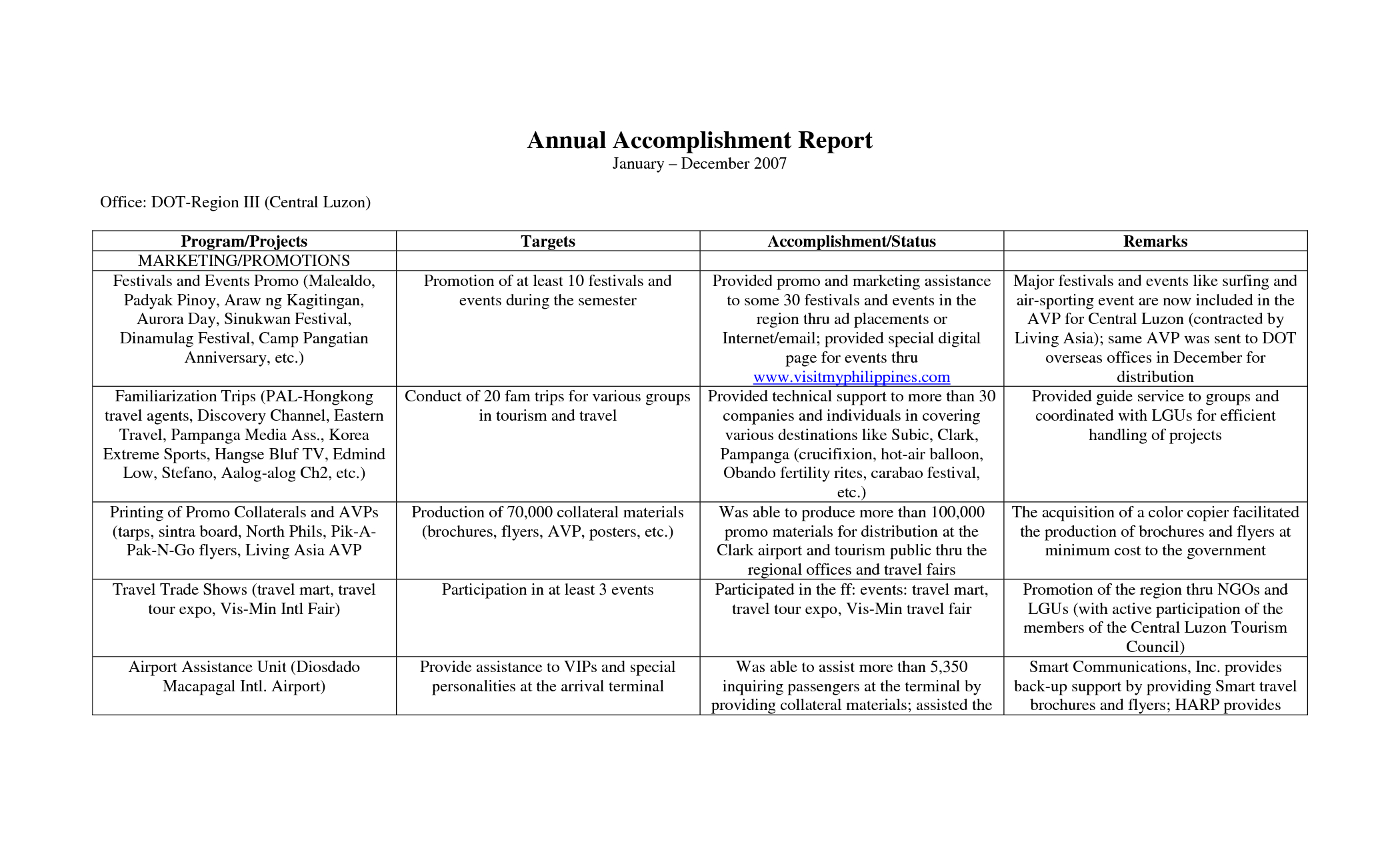 Annual Accomplishment Report Sample With Table Format : Venocor Pertaining To Weekly Accomplishment Report Template