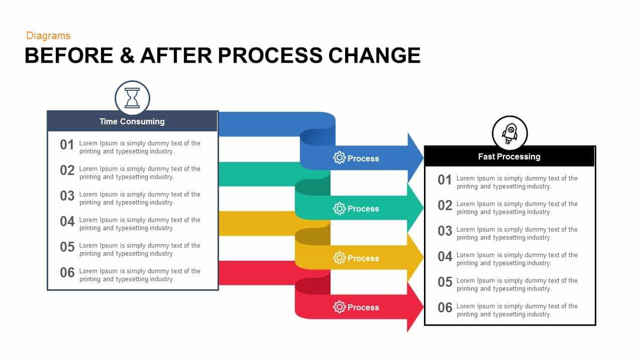 Before And After Process Change Powerpoint Template And Keynote For How To Change Template In Powerpoint