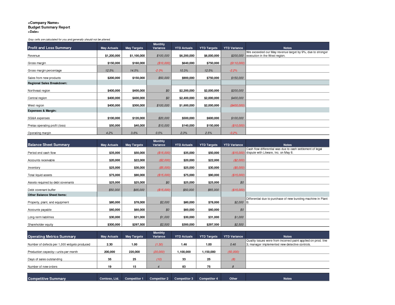 Best Photos Of Excel Budget Report - Sample Budget Summary within Annual Budget Report Template