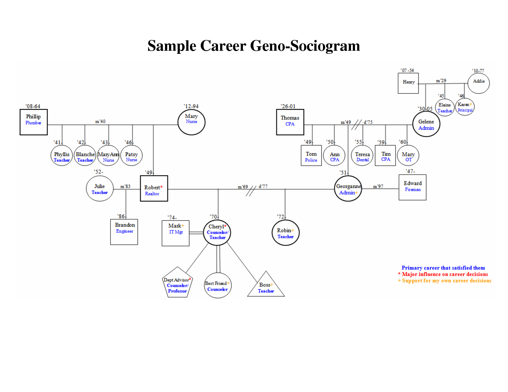 Best Photos Of Family Genogram Template Word - Family with Genogram Template For Word