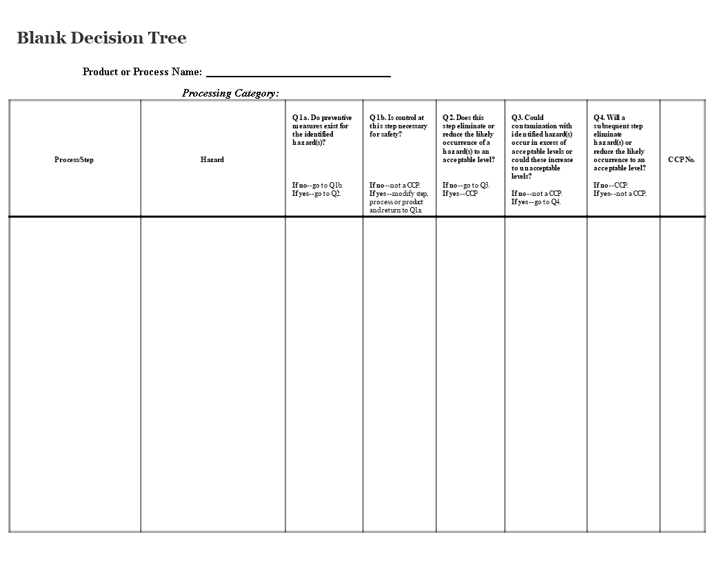 Blank Decision Tree | Templates At Allbusinesstemplates Regarding Blank Decision Tree Template