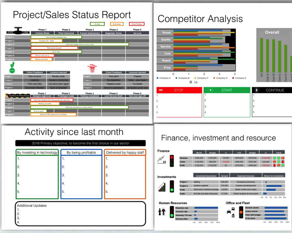 Board Report Template – Keynote Pertaining To Monthly Board Report Template