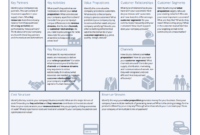 Business Model Canvas Template – A Guide To Business Planning with Business Model Canvas Template Word