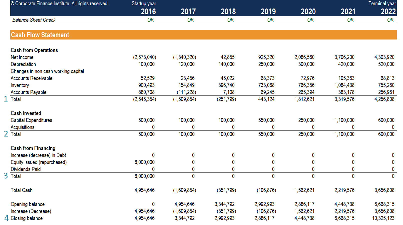 Cash Flow Statement - How A Statement Of Cash Flows Works in Cash Position Report Template