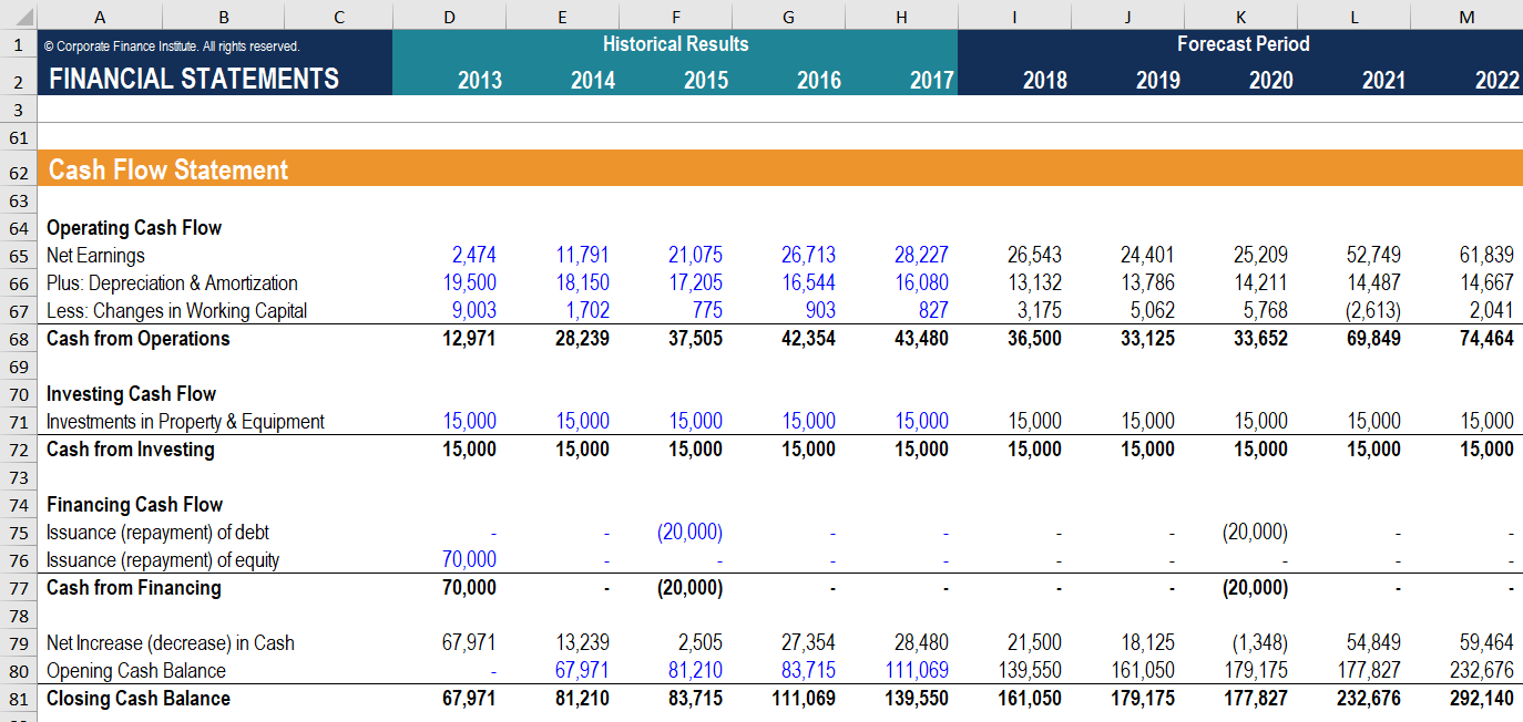 Cash Flow Statement - How A Statement Of Cash Flows Works within Cash Position Report Template