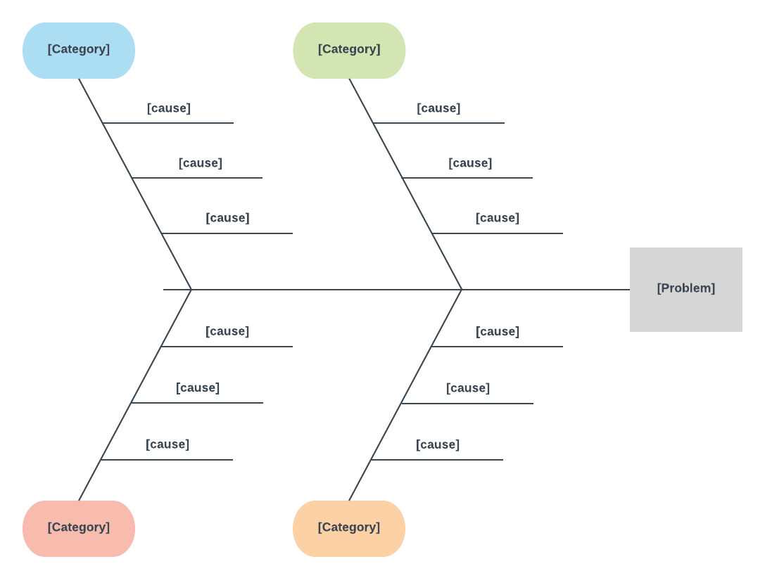 Cause And Effect Diagram Template For Word | Cause, Effect Pertaining To Ishikawa Diagram Template Word