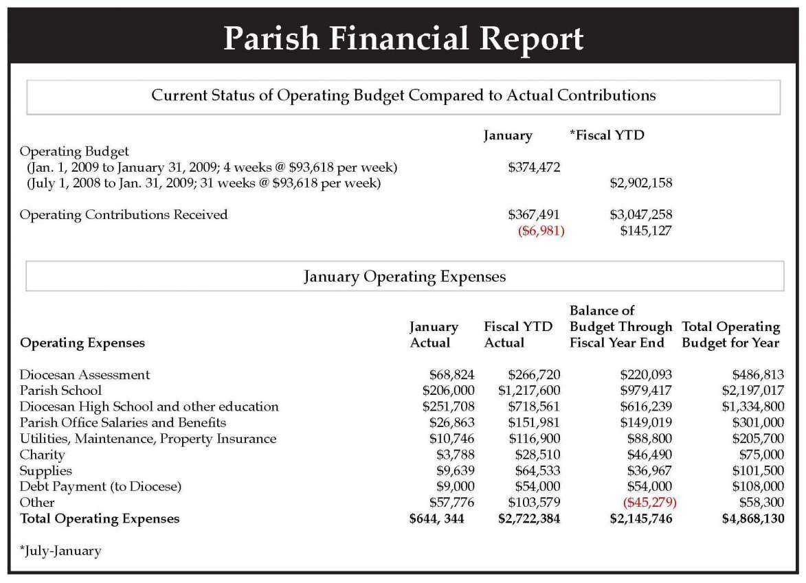 Church Finance Report Template Excel Financial Monthly Regarding Financial Reporting Templates In Excel