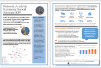 Cyberlabe — Network Analysis Report Example regarding Network Analysis Report Template