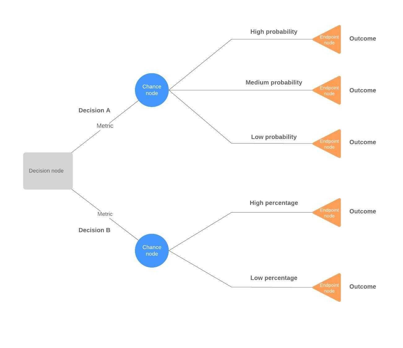 Decision Tree Maker | Lucidchart Inside Blank Decision Tree Template