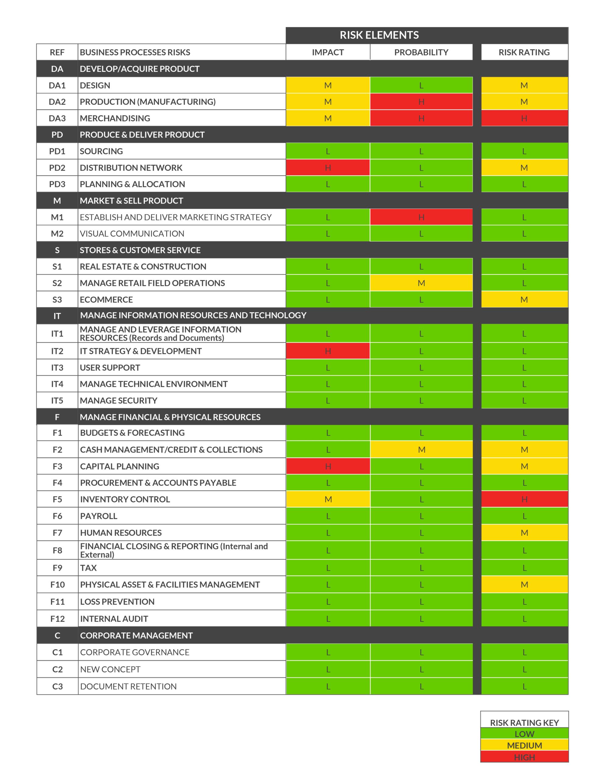 Enterprise Risk Management Report Template Within Enterprise Risk Management Report Template