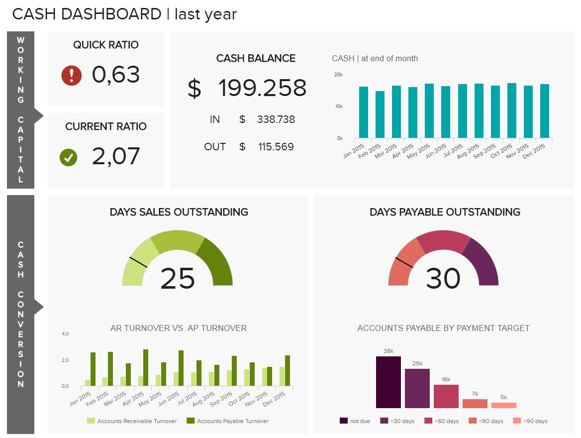 Financial Dashboards - Examples & Templates To Achieve Your With Financial Reporting Dashboard Template