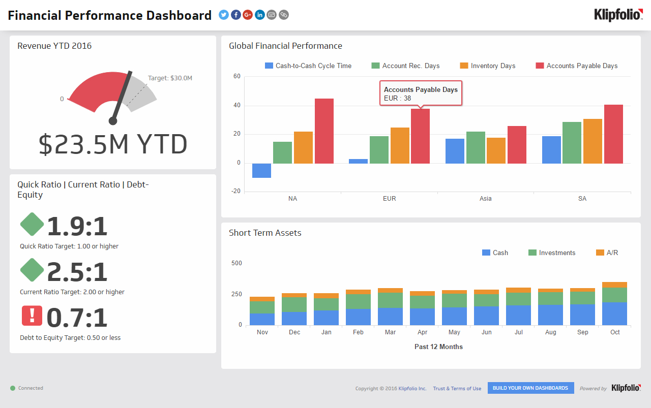 Financial Performance | Executive Dashboard Examples - Klipfolio Pertaining To Financial Reporting Dashboard Template