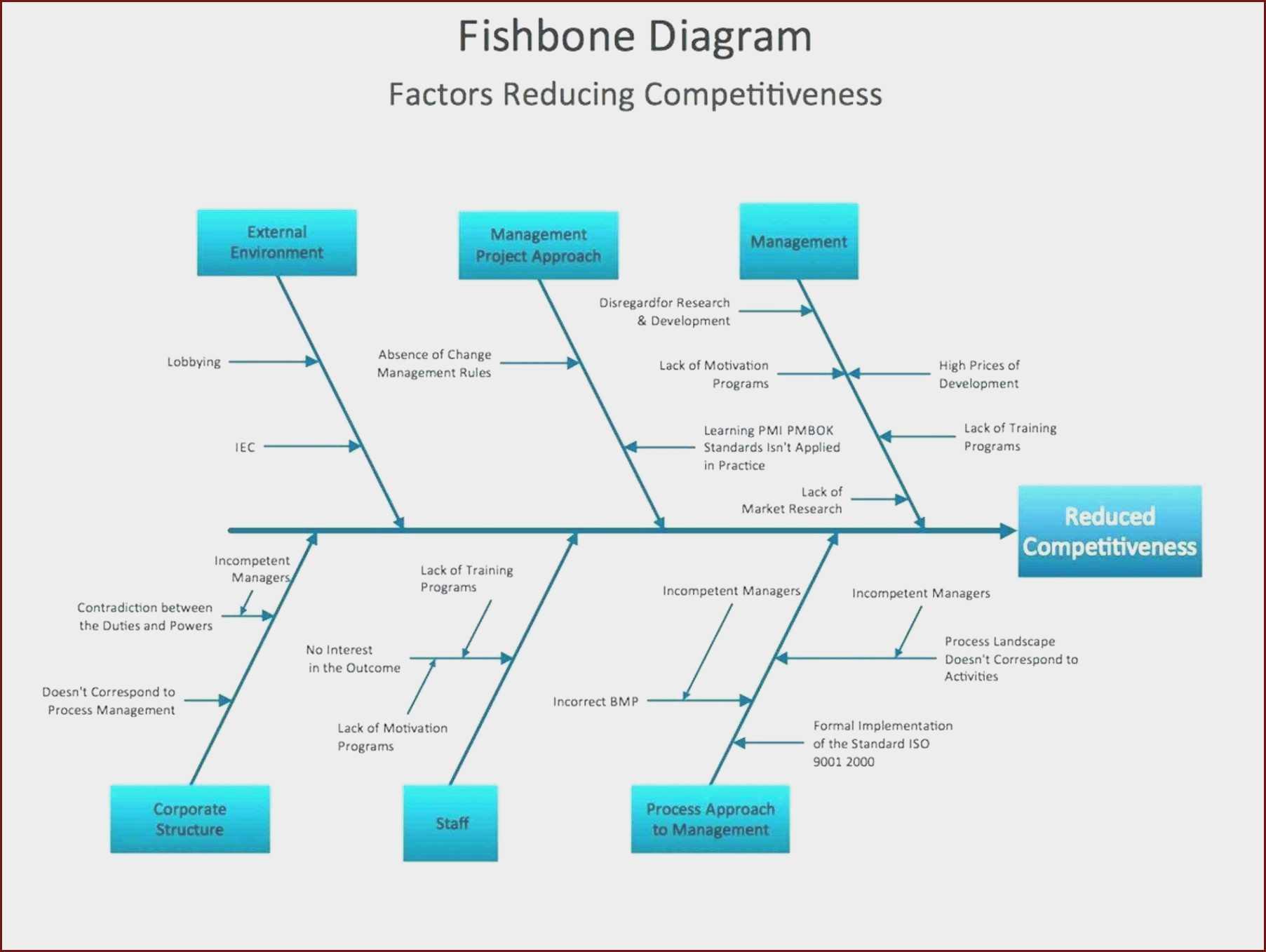 Fishbone Ishikawa Diagram Template At Manuals Library Intended For Ishikawa Diagram Template Word