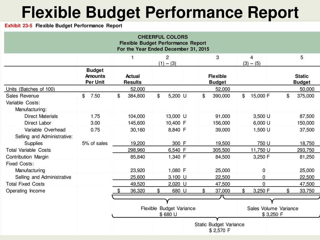 Flexible Budgets And Standard Cost Systems - Ppt Download With Flexible Budget Performance Report Template