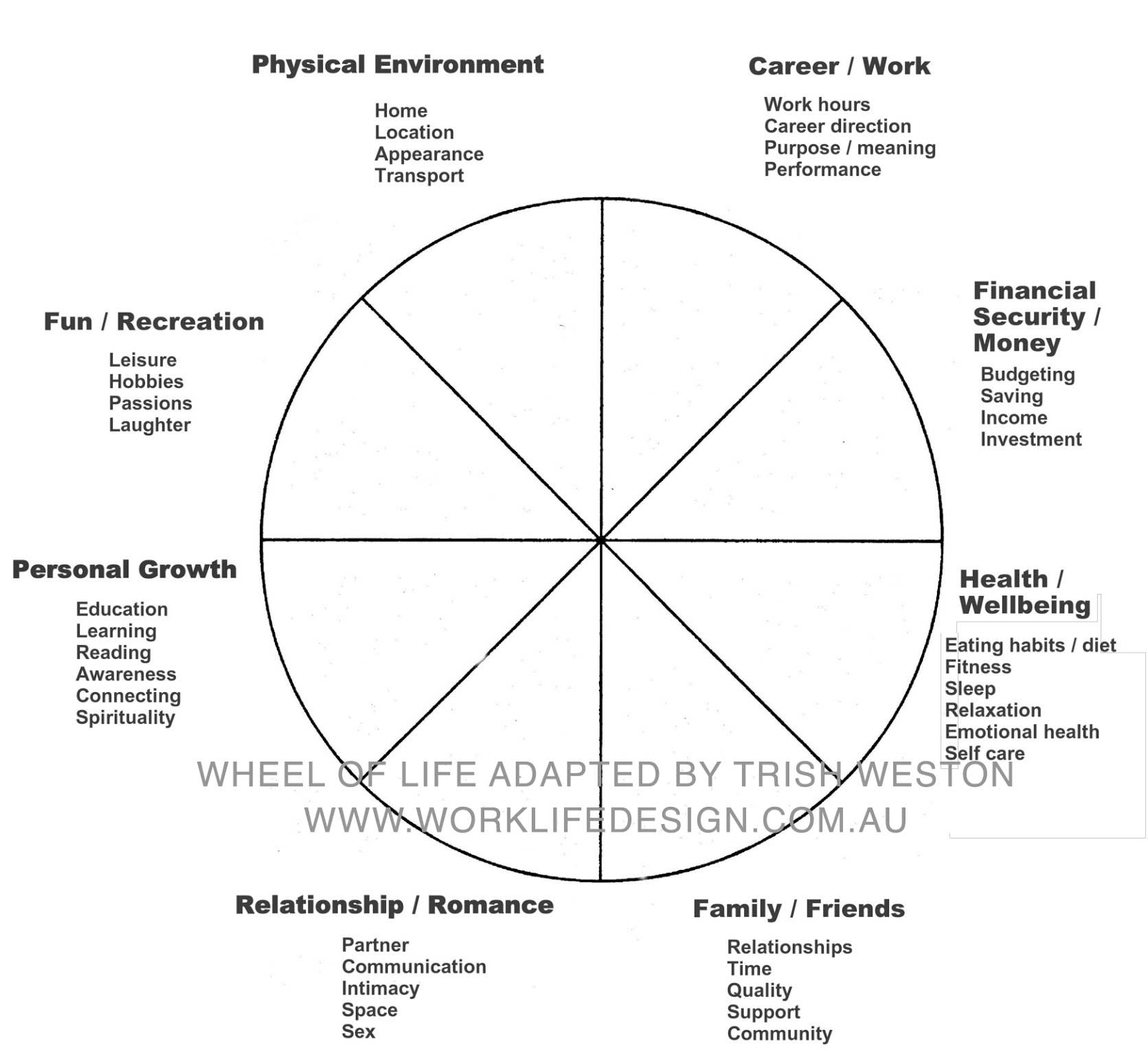 Goals – Wheel Of Life My Experience A Mghow (Man Going His Pertaining To Wheel Of Life Template Blank