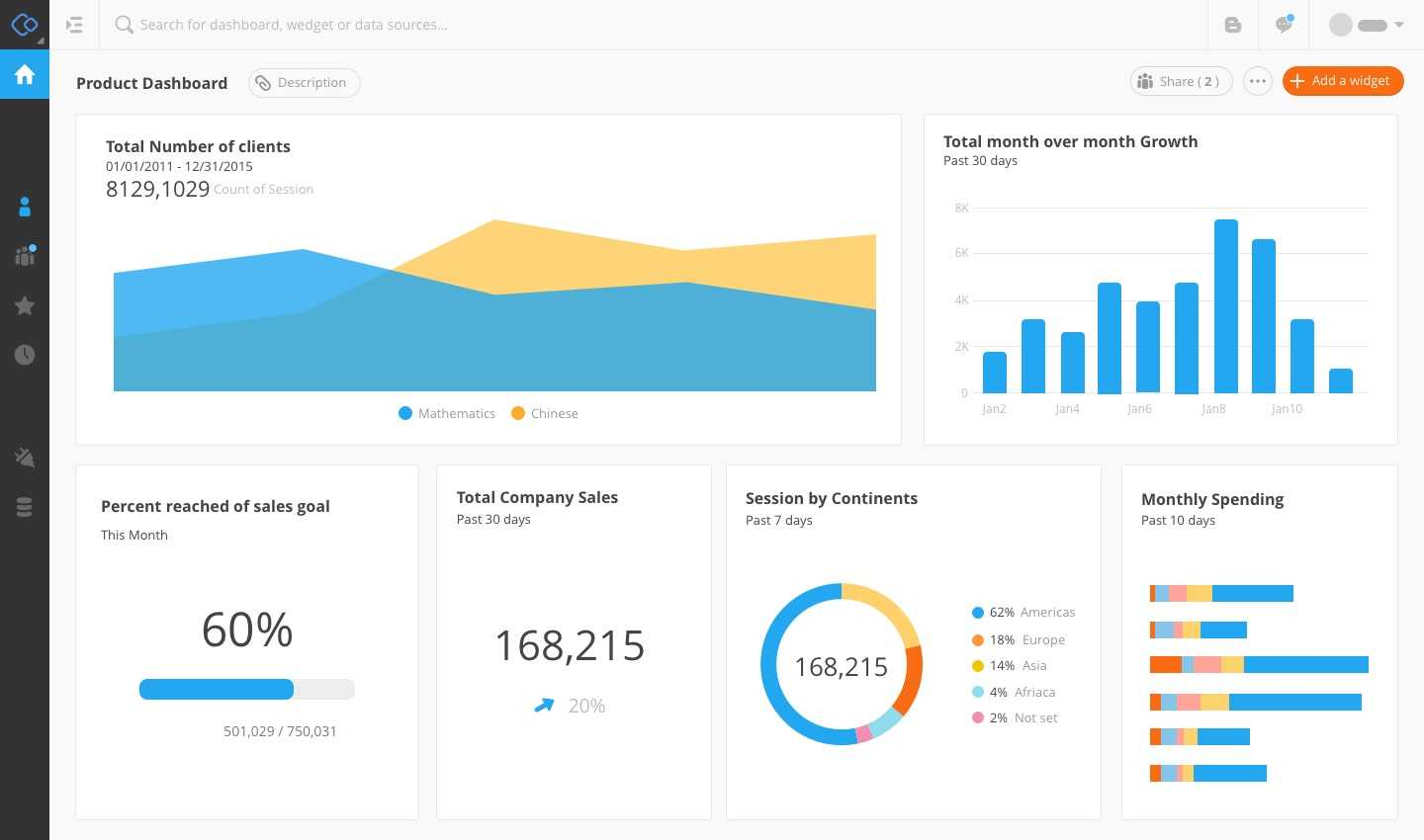 Google Analytics Api & Dashboards | Connect Now For Free! throughout Website Traffic Report Template