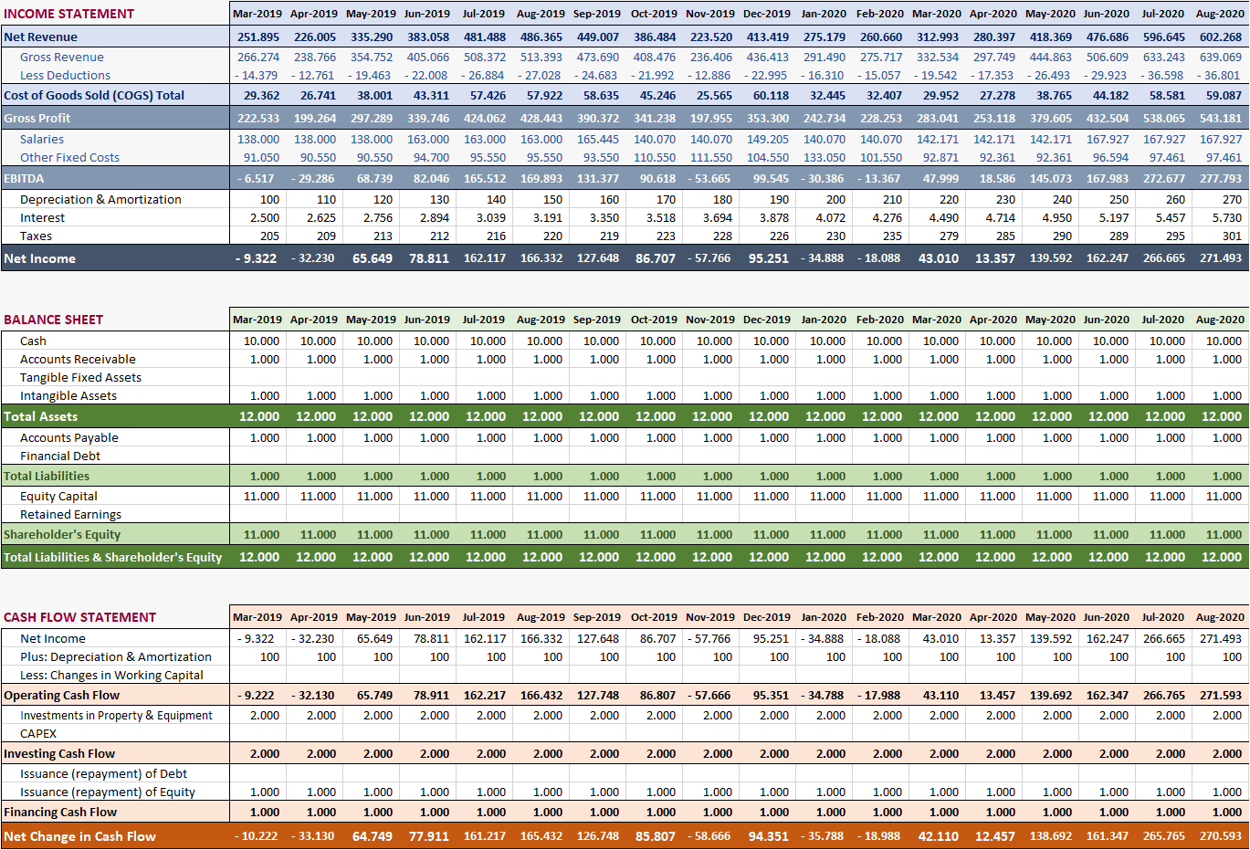 Hotel Financial Model In Excel Financial Report Templates