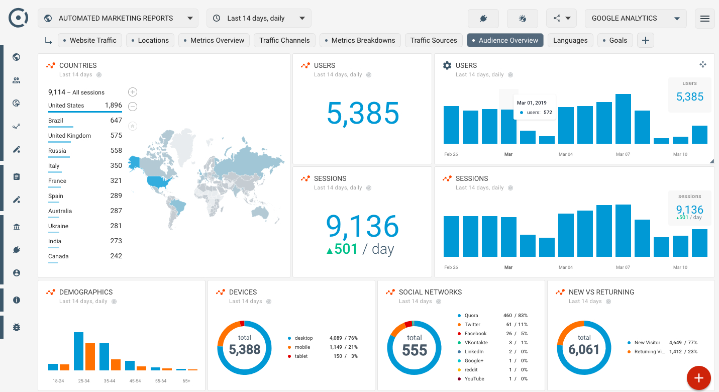 How To Create Seo Dashboard Using Google Analytics Audience throughout Website Traffic Report Template