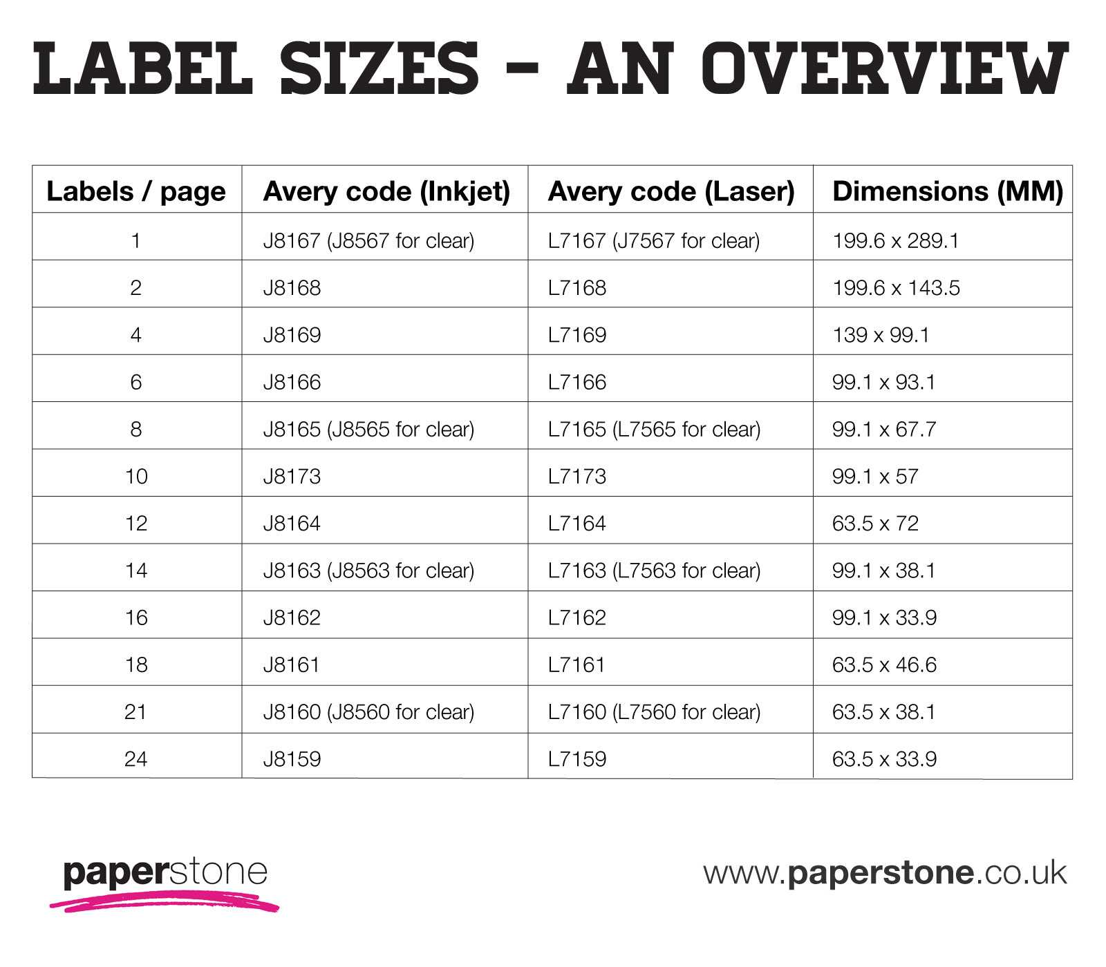 Labels | Avery Labels | All Sizes & Templates | Paperstone for 33 Up Label Template Word