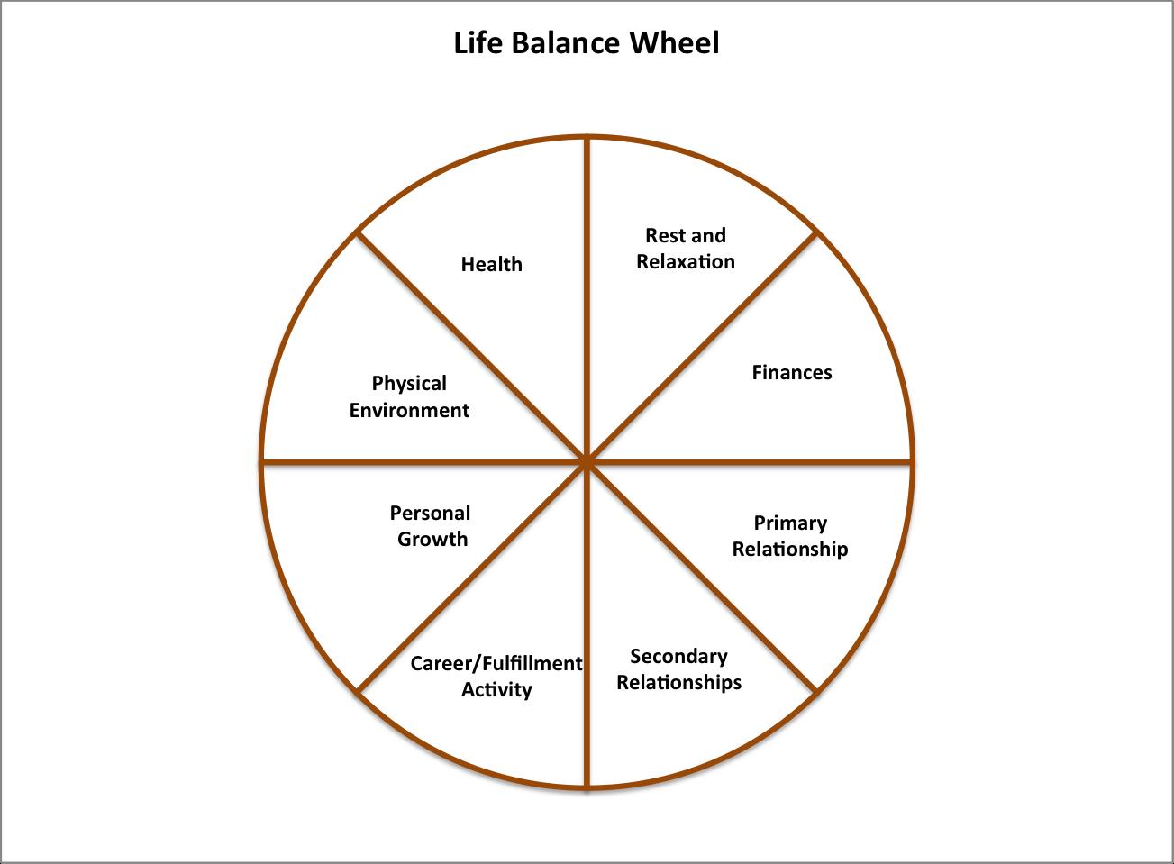 Life Balance Wheel | Christian Life Coaching, Life Balance For Wheel Of Life Template Blank