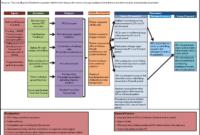 Logic Model | Joseph Scarpelli, Mph regarding Logic Model Template Word