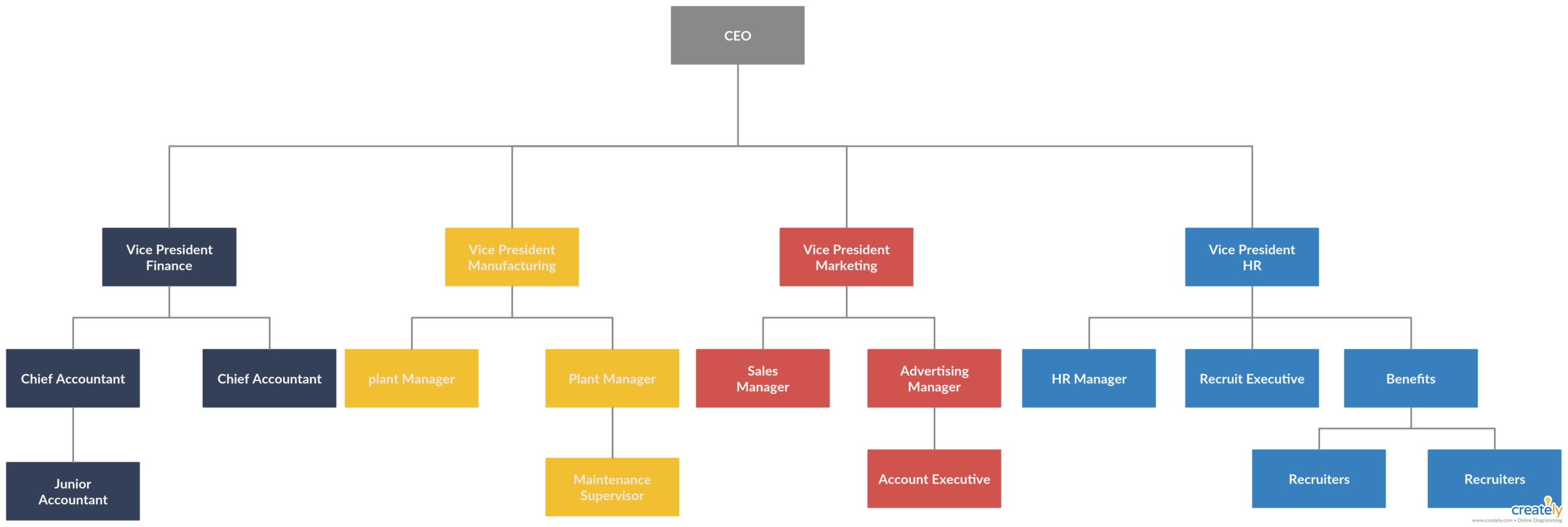 Organogram Example - You Can Edit This Template And Create in Organogram Template Word Free