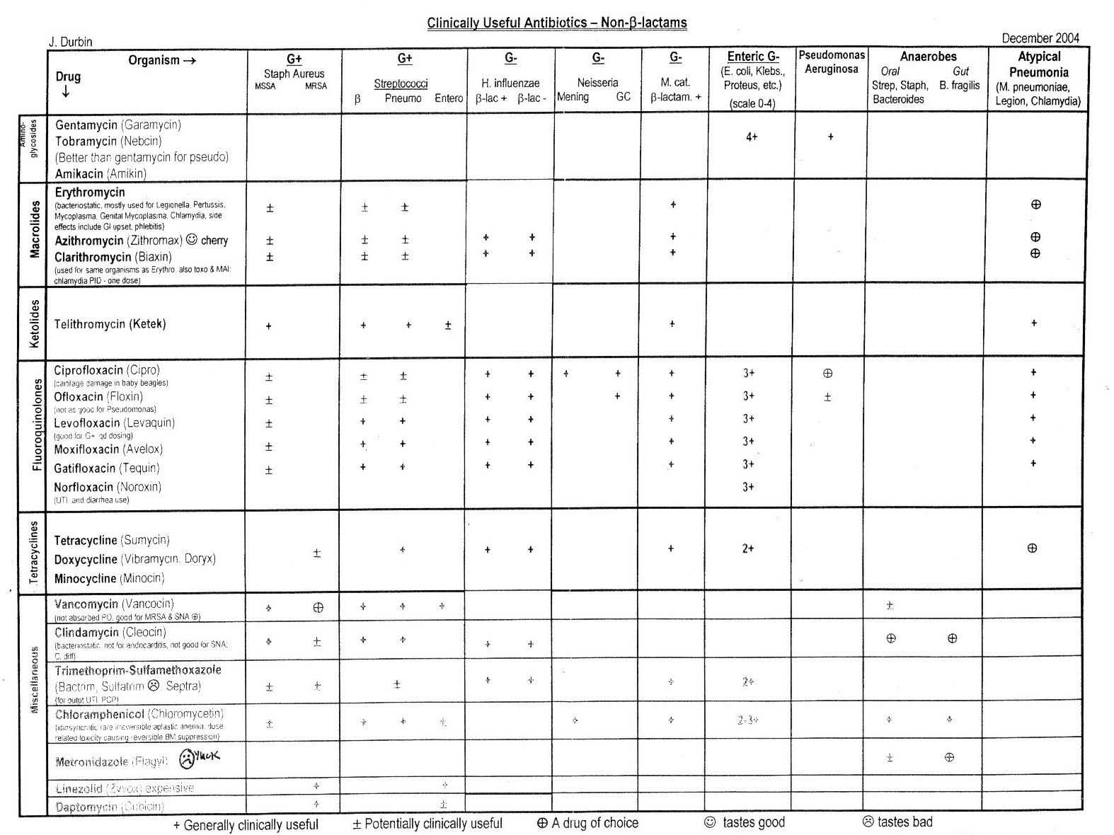 Pin On Medicine With Nursing Assistant Report Sheet Templates