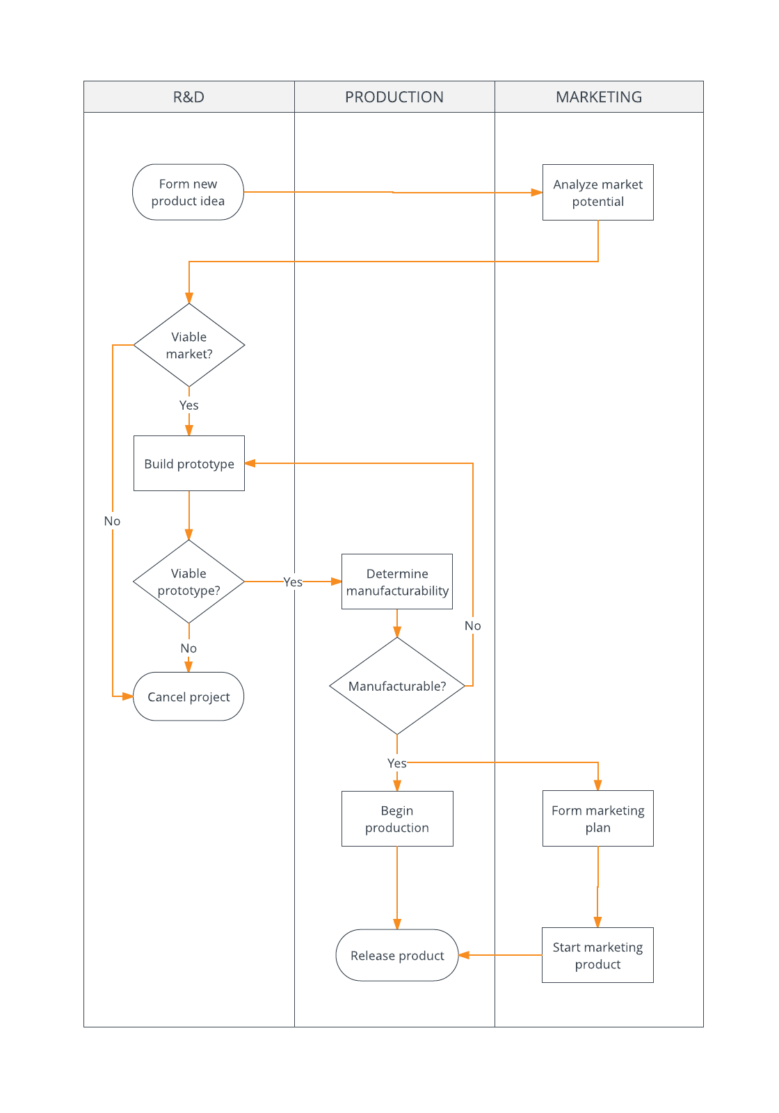 Process Flowchart Example For Six Sigma Projects. | Flow inside Microsoft Word Flowchart Template
