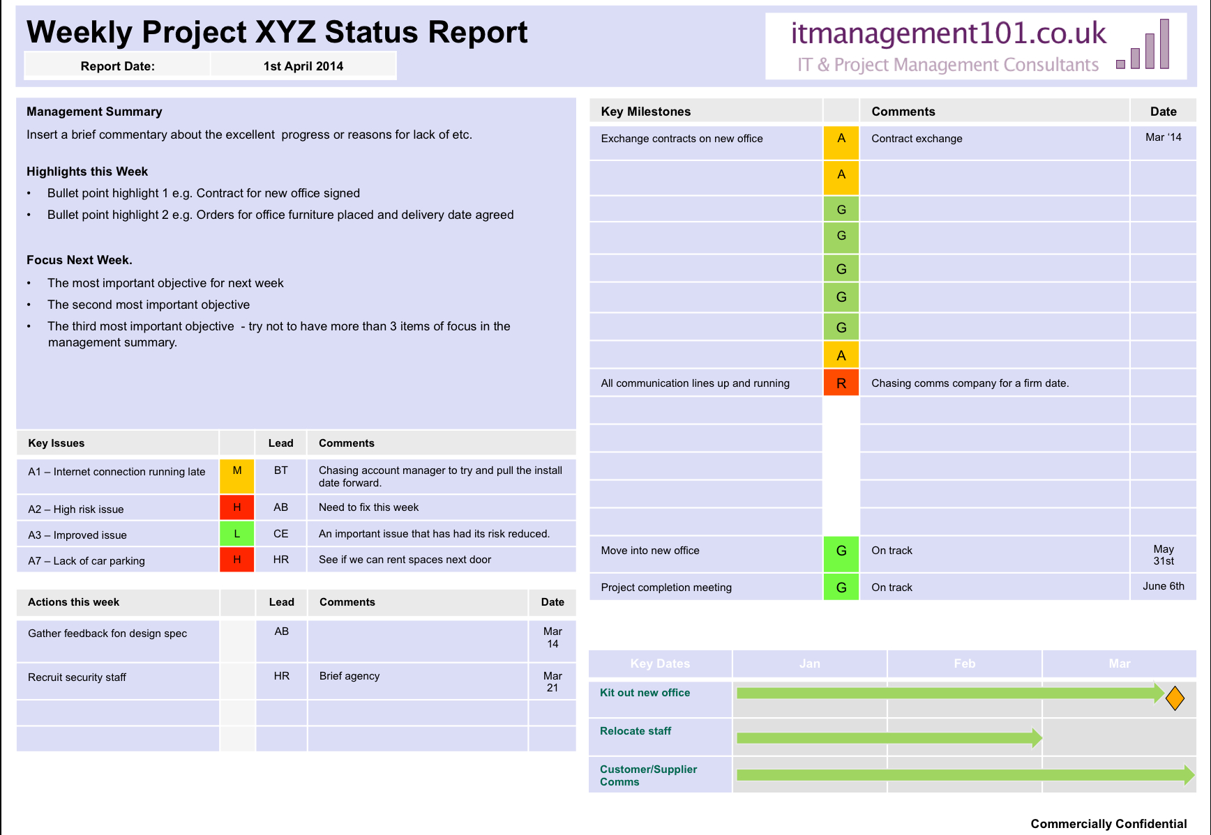 Project Summary On A Page Status Template: Single Page Report Throughout One Page Project Status Report Template