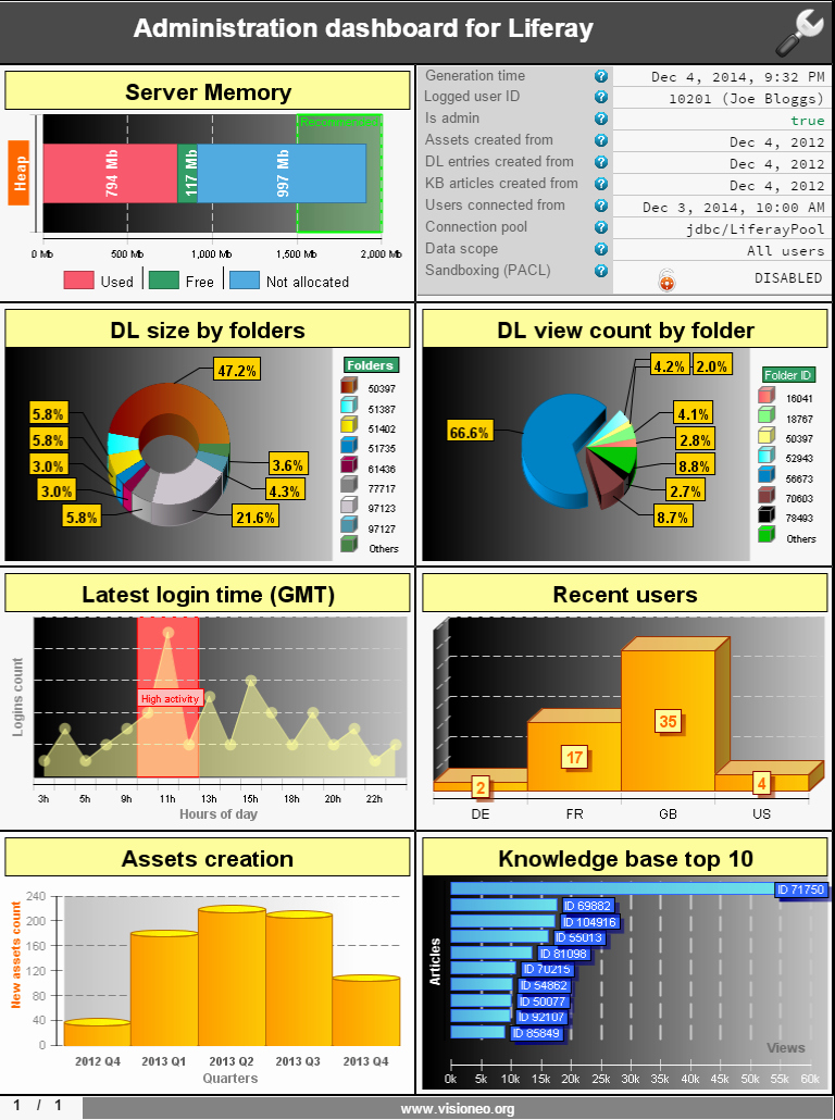 Report Dashboard Examples Birt Reports Gallery Visioneo in Birt Report Templates