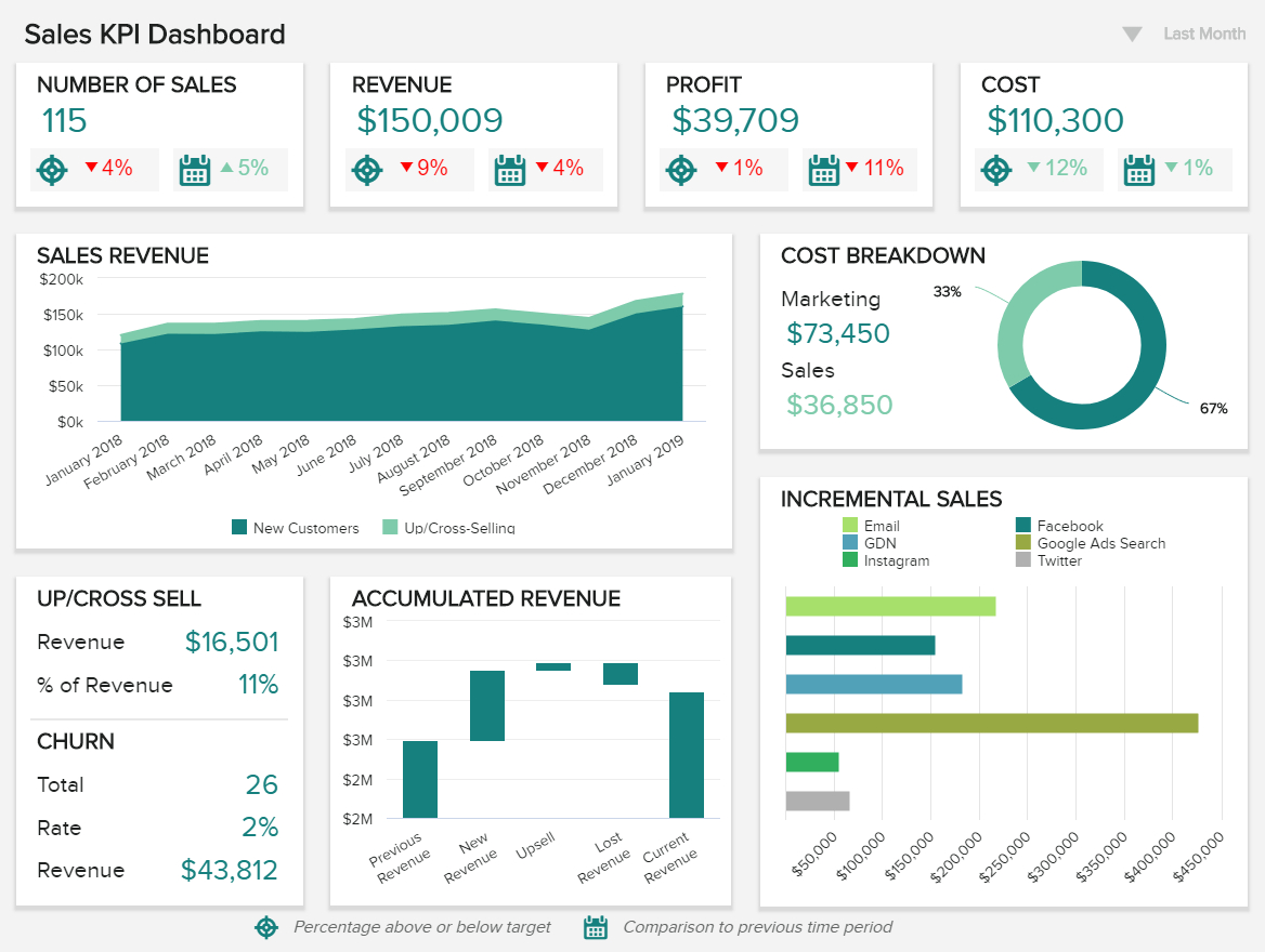 Sales Report Examples & Templates For Daily, Weekly, Monthly Inside Sales Manager Monthly Report Templates