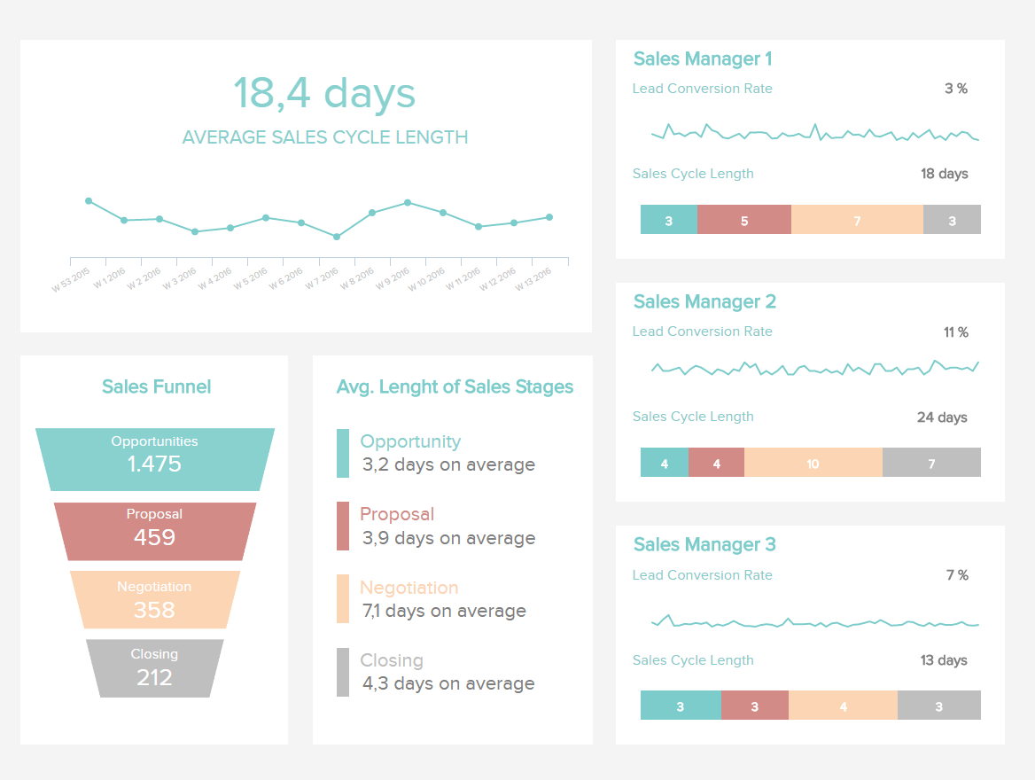 Sales Report Examples & Templates For Daily, Weekly, Monthly Within Sales Manager Monthly Report Templates
