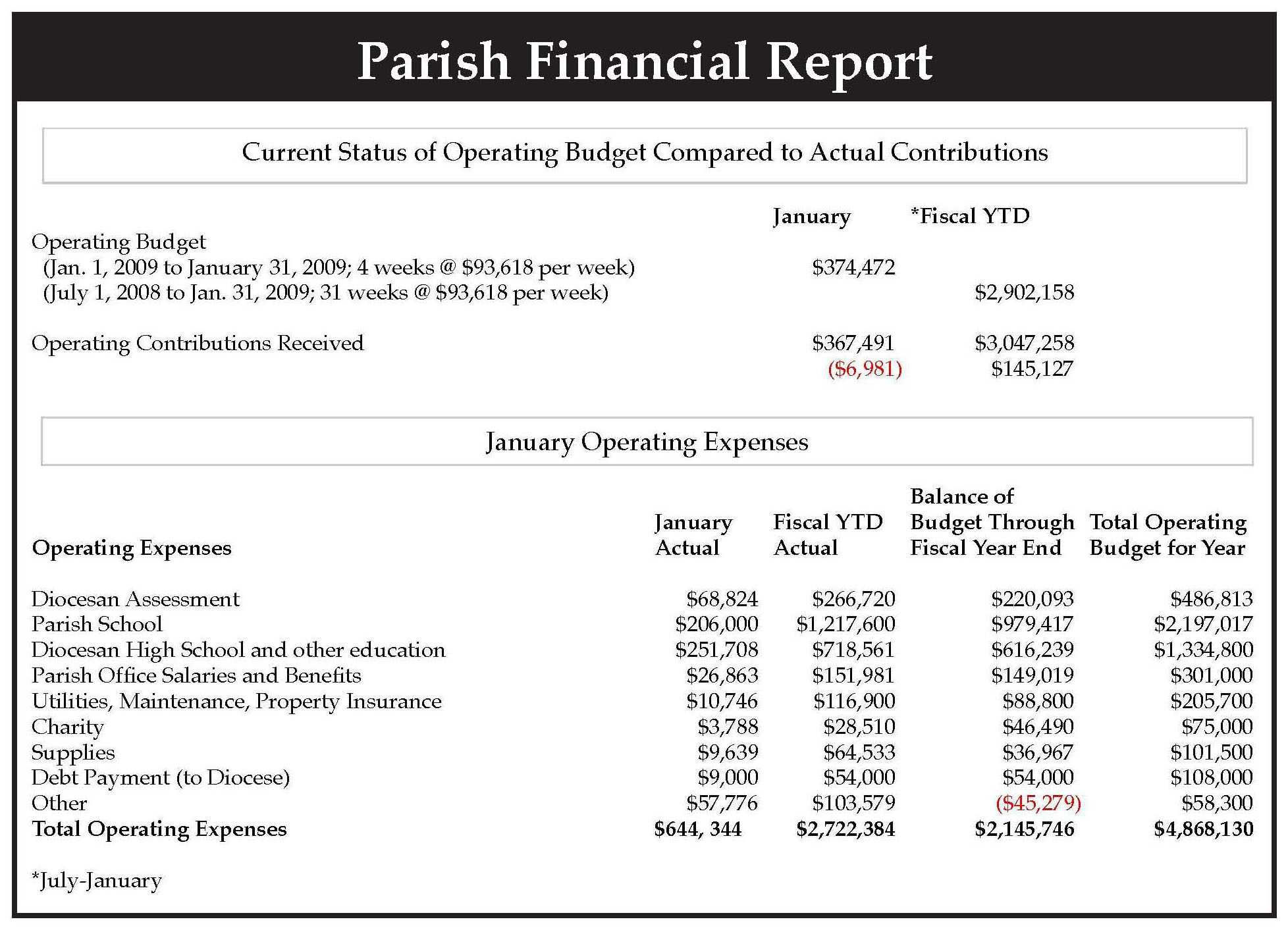 Sample Financial Reports In Excel Report Analysis Example Throughout Excel Financial Report Templates