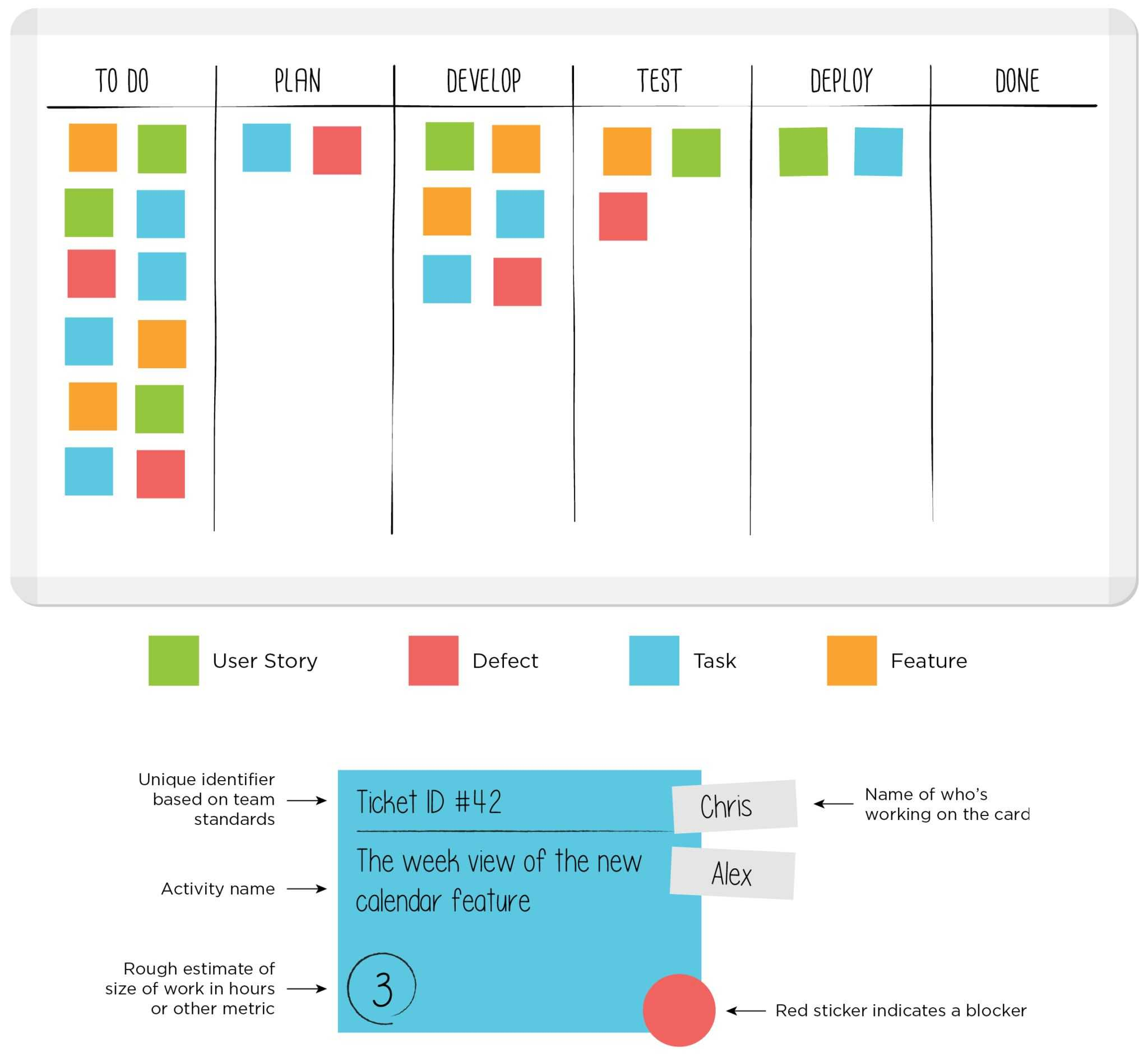 Sample Kanban Board With Kanban Card Template - Leankit With Kanban Card Template