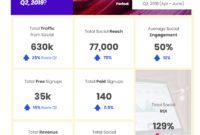 Social Media Marketing: How To Create Impactful Reports in Weekly Social Media Report Template