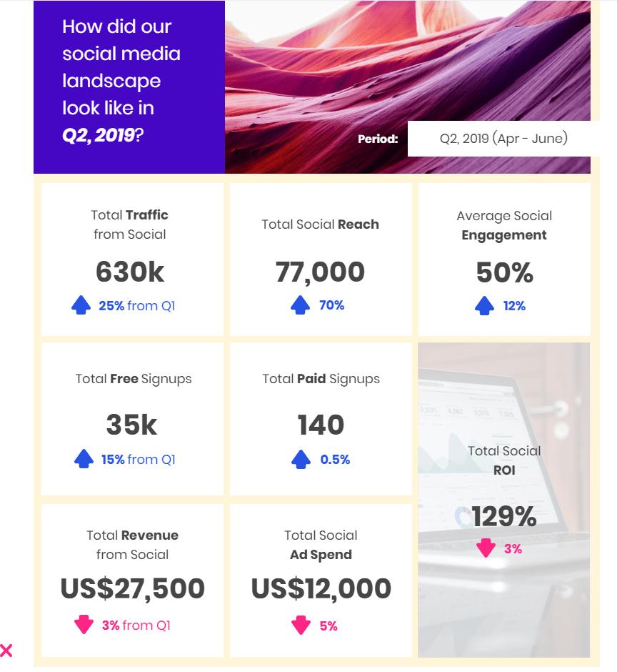 Social Media Marketing: How To Create Impactful Reports Within Social Media Marketing Report Template
