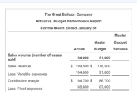 Solved: Data Table The Great Balloon Company Actual Vs. Bu pertaining to Flexible Budget Performance Report Template