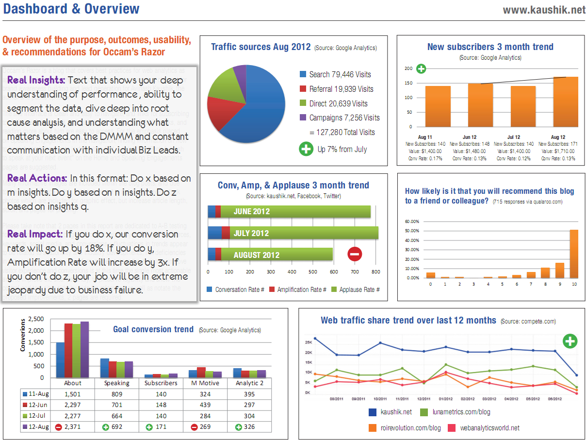 Strategic & Tactical Dashboards: Best Practices, Examples Regarding Market Intelligence Report Template