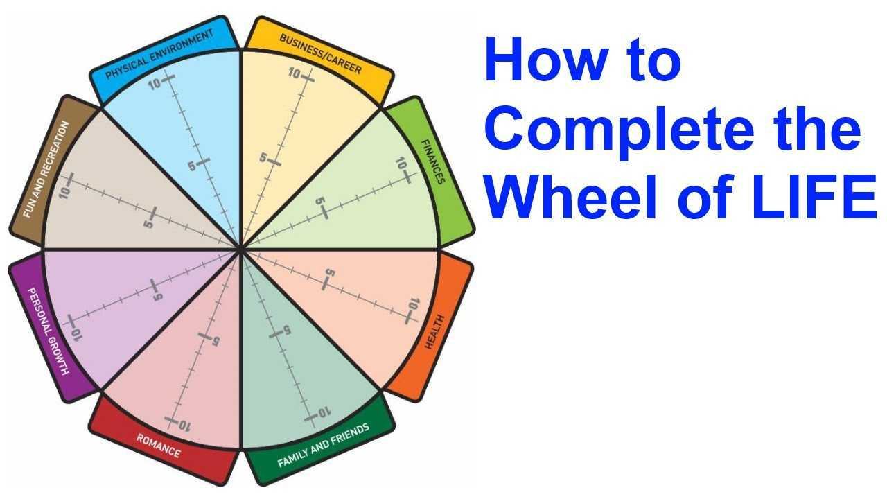 The Wheel Of Life: A Self Assessment Tool Intended For Wheel Of Life Template Blank