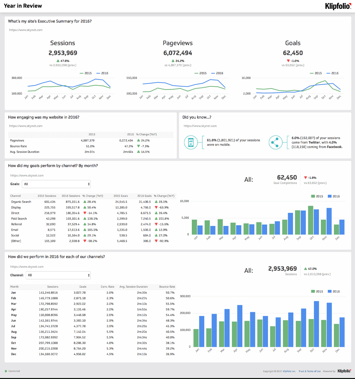 Website Analytics Dashboard And Report | Free Templates Intended For Website Traffic Report Template