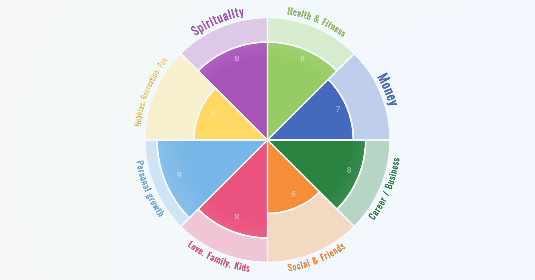 Wheel Of Life – Online Assessment App With Regard To Wheel Of Life Template Blank