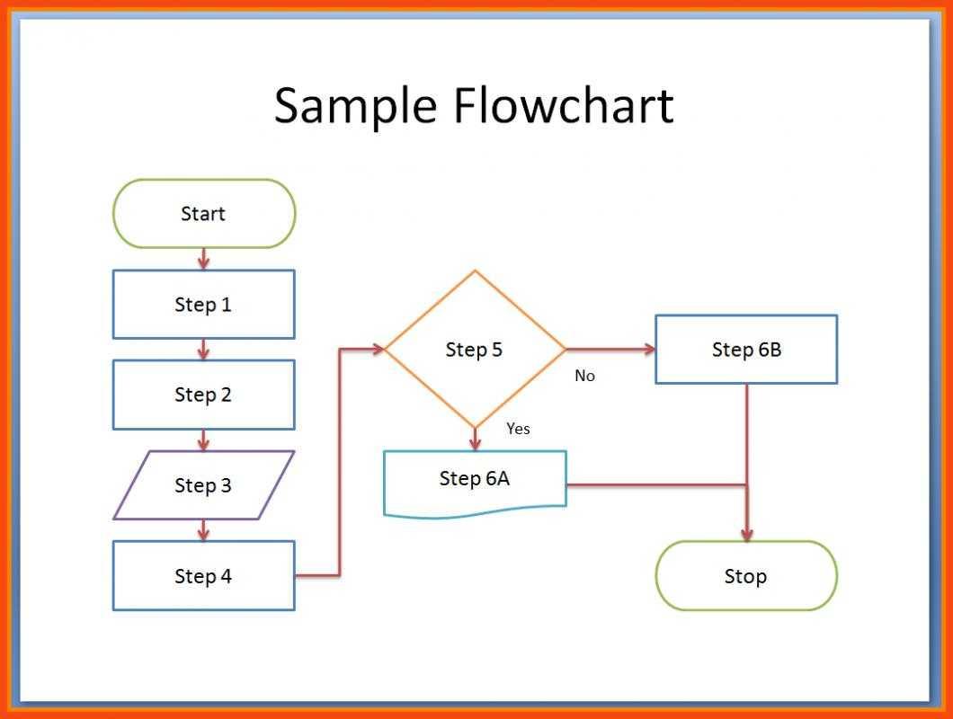 Word Flowchart Template Inside Microsoft Word Flowchart Template
